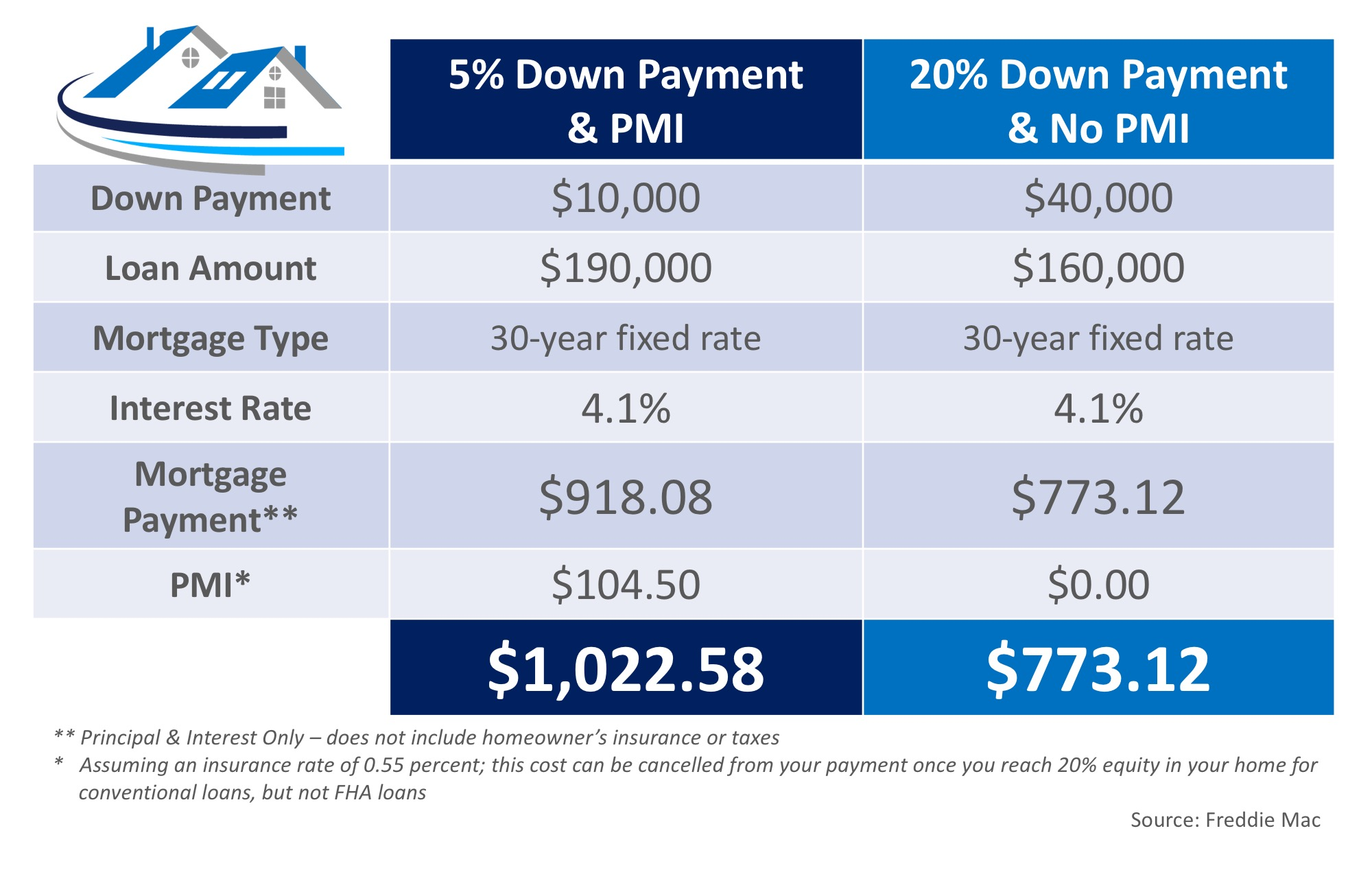 What Is Private Mortgage Insurance (PMI)?   Simplifying The Market