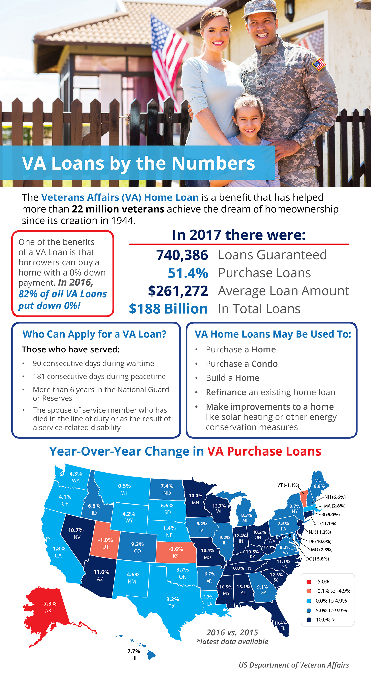 VA Loans by the Numbers [INFOGRAPHIC] | Simplifying The Market