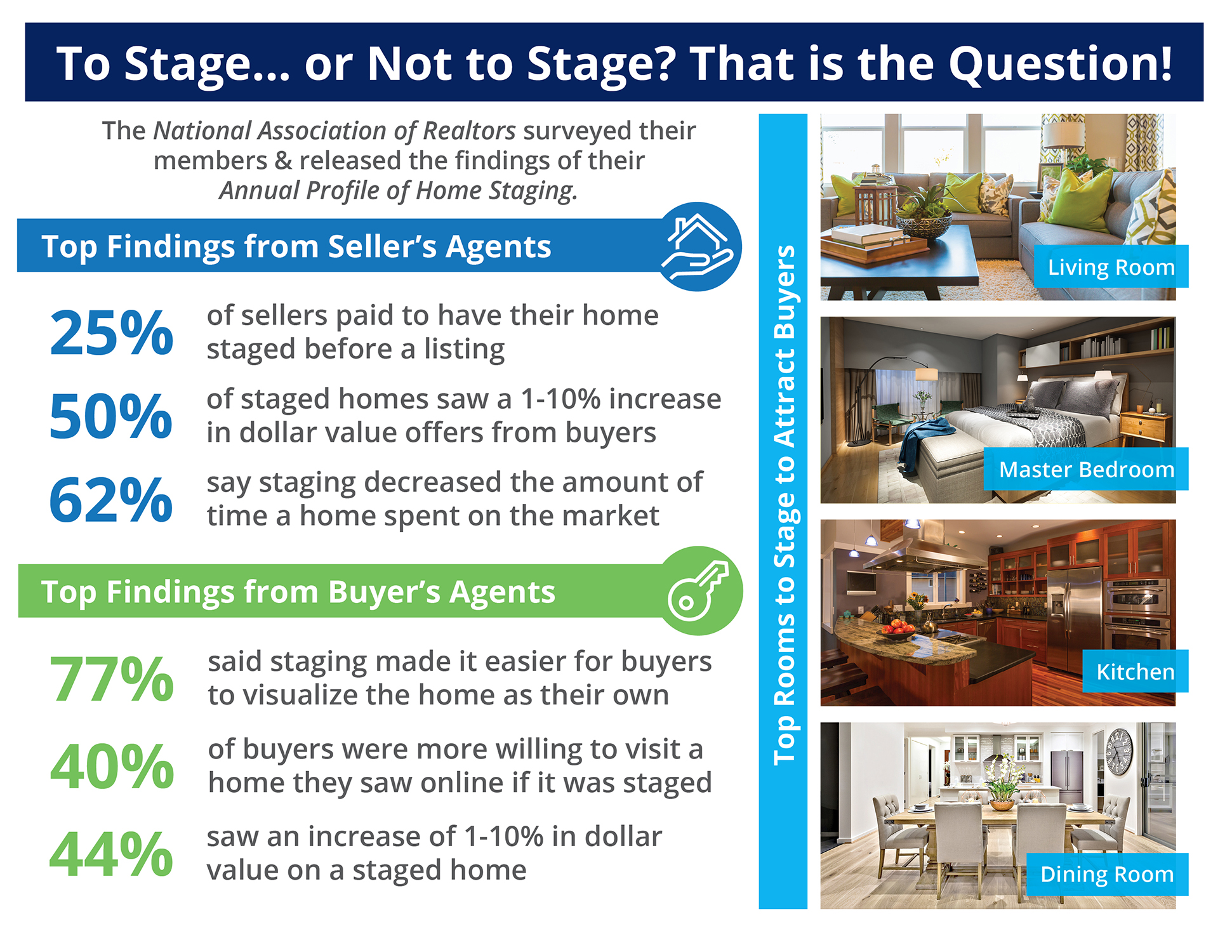 Want to Sell Your House Faster? Don't Forget to Stage! [INFOGRAPHIC] | Simplifying The Market