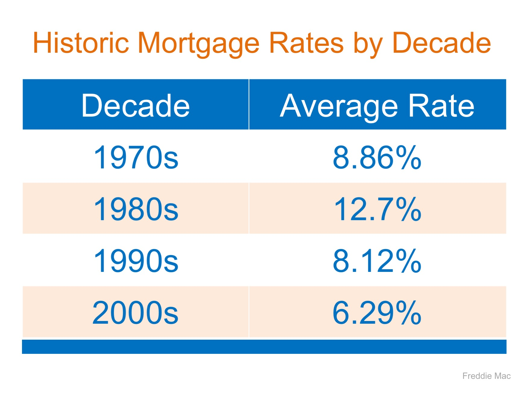 Mortgage Interest Rates are Still Going Up… Should You Wait to Buy?  Simplifying The Market