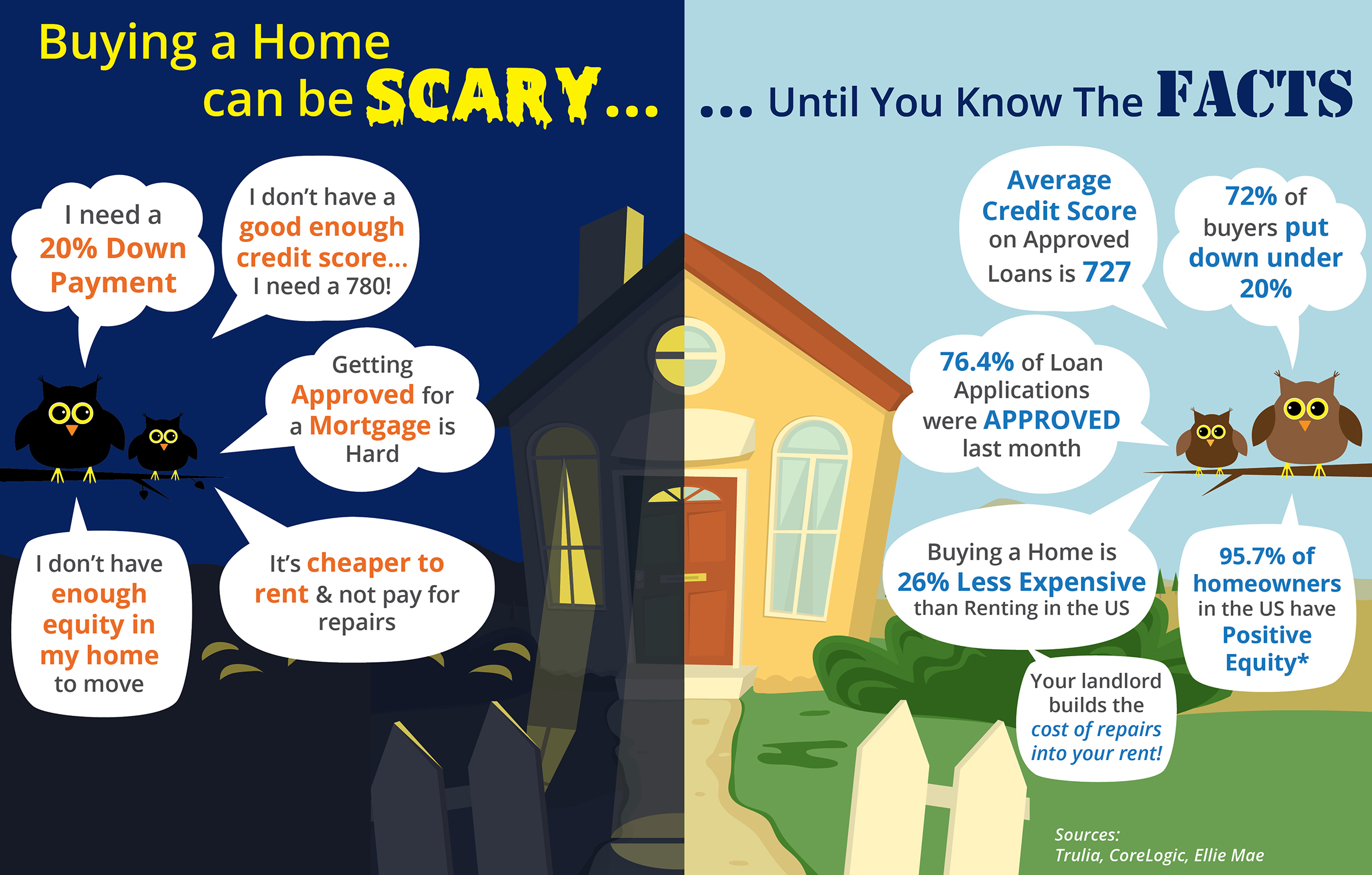 Buying a Home Can Be Scary... Until You Know the Facts [INFOGRAPHIC] | Simplifying The Market