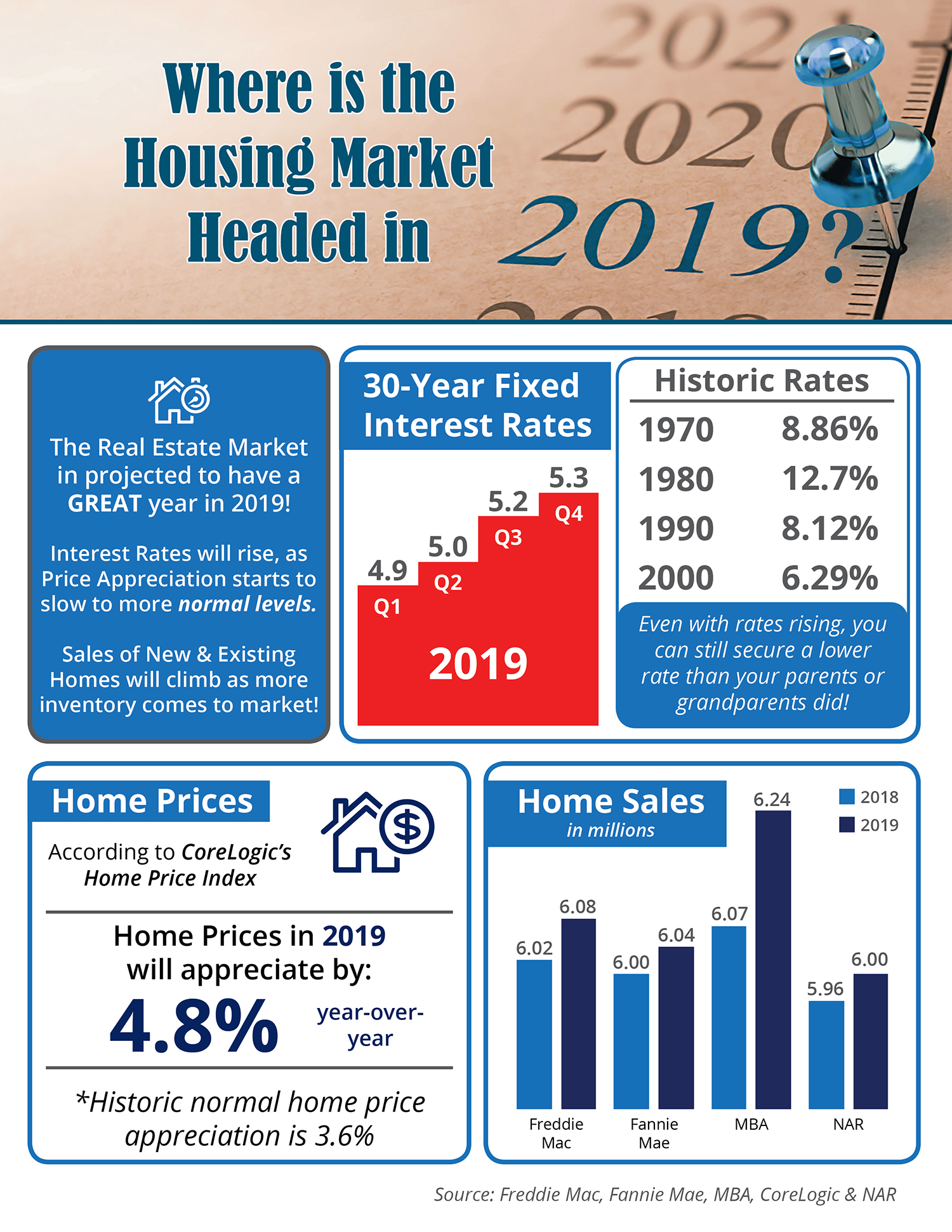 Where is the Housing Market Headed in 2019? [INFOGRAPHIC] | Simplifying The Market