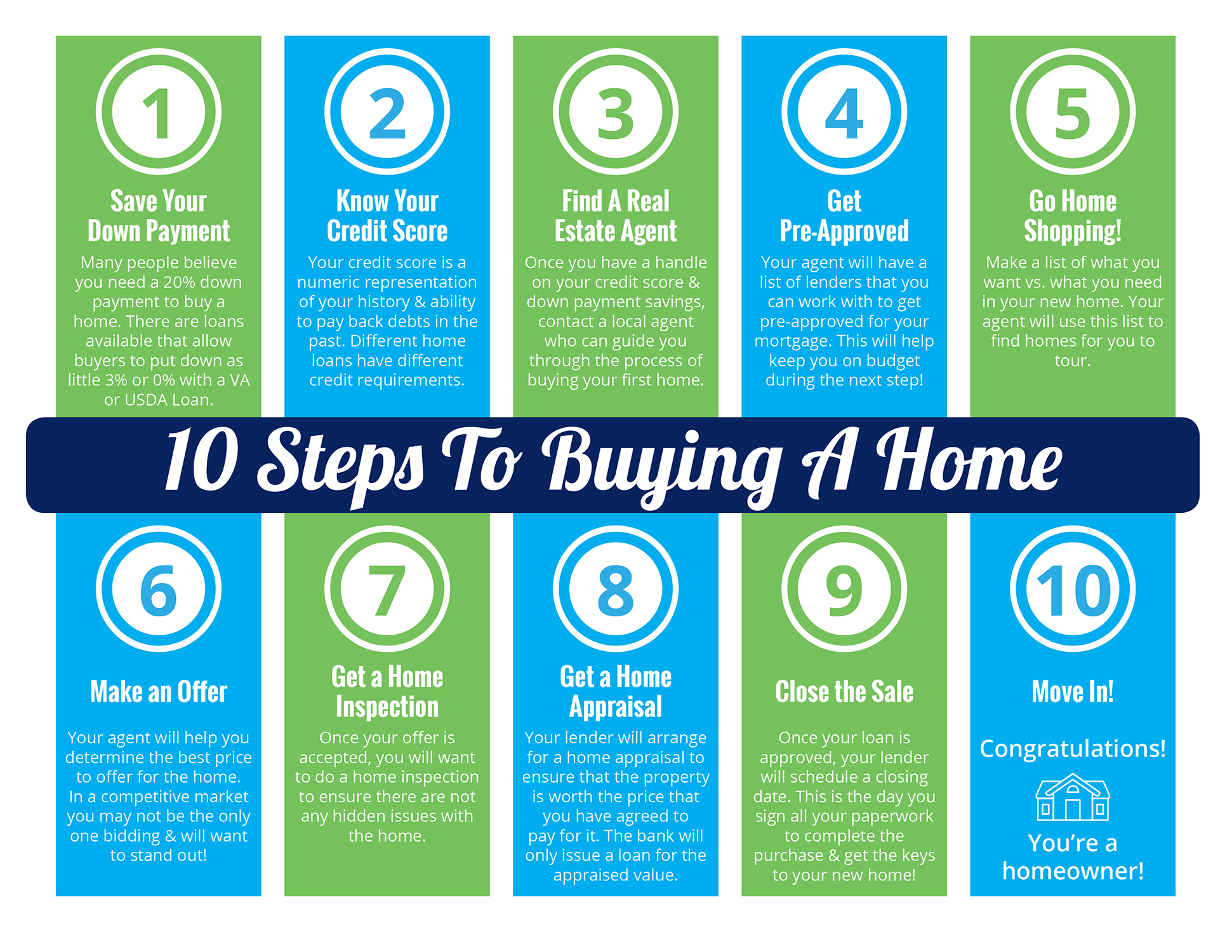 10 Steps to Buying a Home [INFOGRAPHIC] | Simplifying The Market