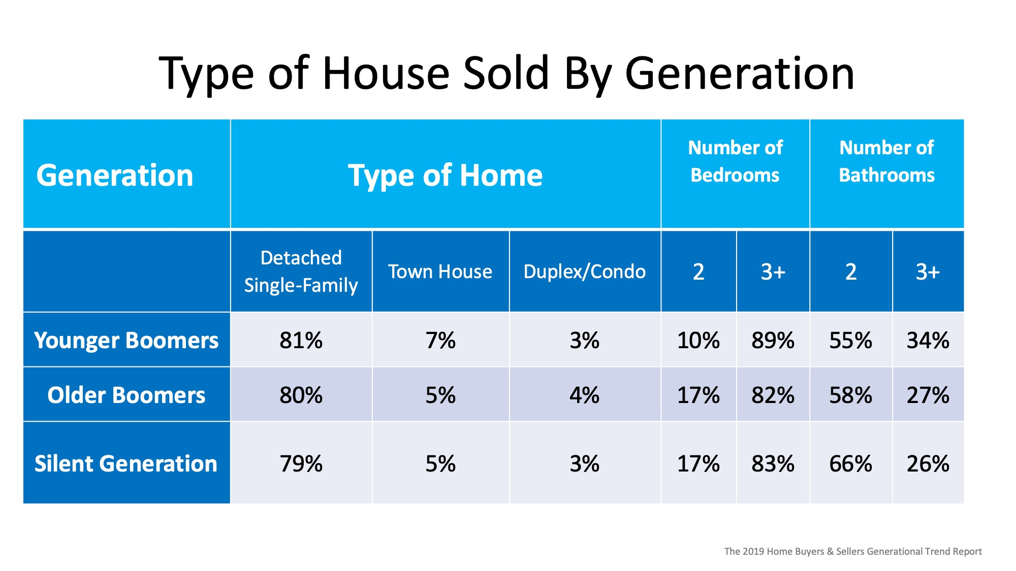 Are Older Generations Really Not Selling their Homes? | Simplifying The Market