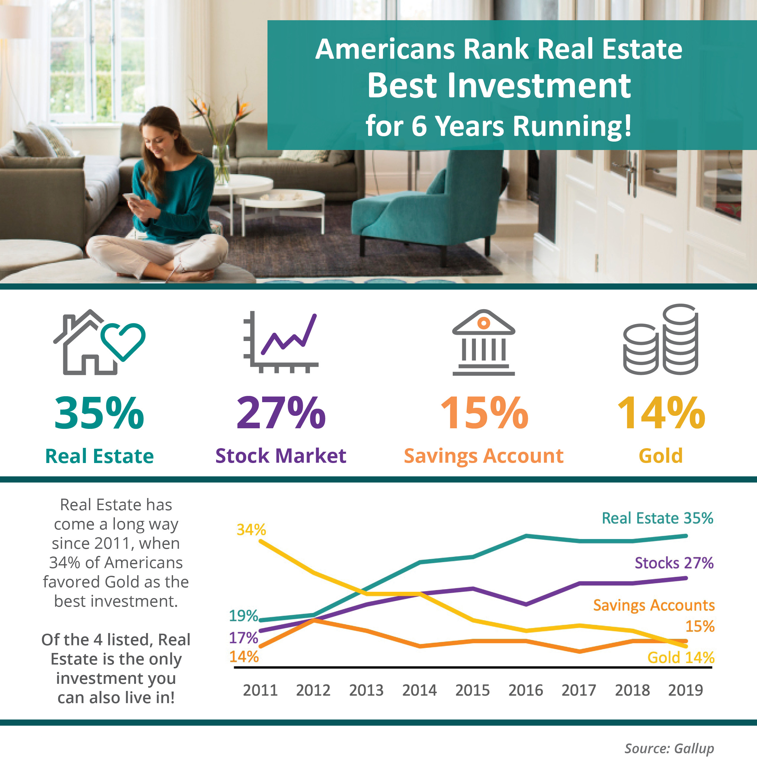 Americans Rank Real Estate Best Investment for 6 Years Running! [INFOGRAPHIC] | Simplifying The Market