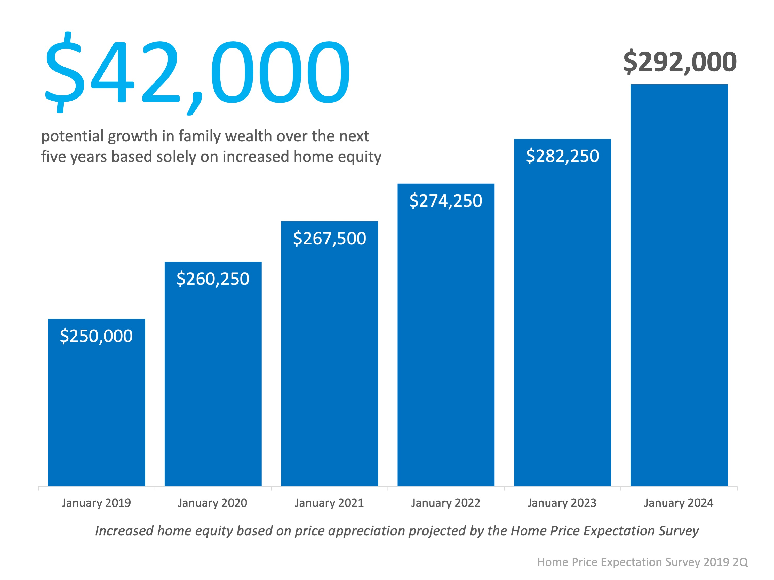 How to Increase Your Equity Over the Next 5 Years | Simplifying The Market
