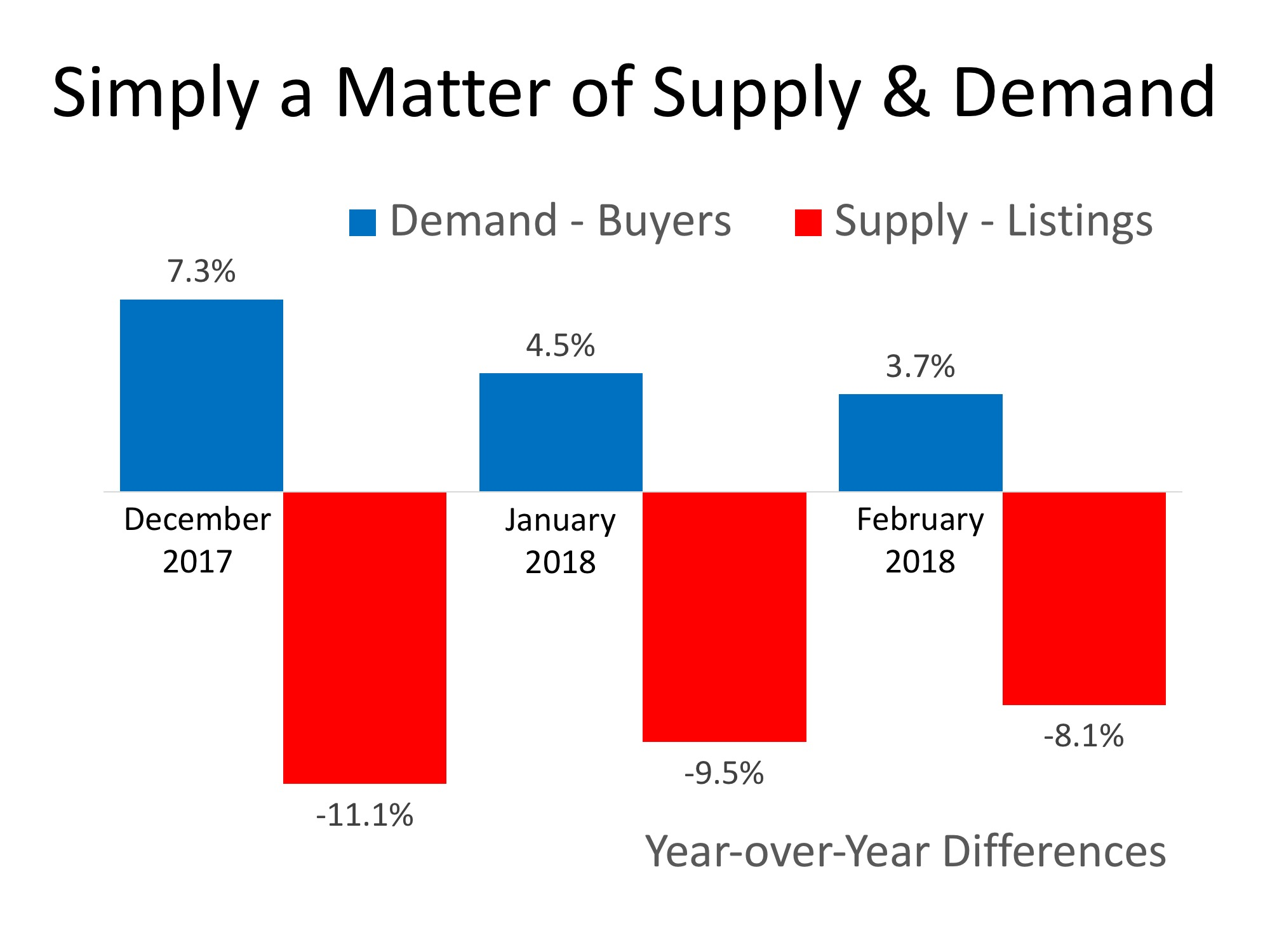 House Prices: Simply a Matter of Supply & Demand   Simplifying The Market